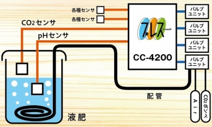 画像: pH制御『ブレス/CC-4200』1